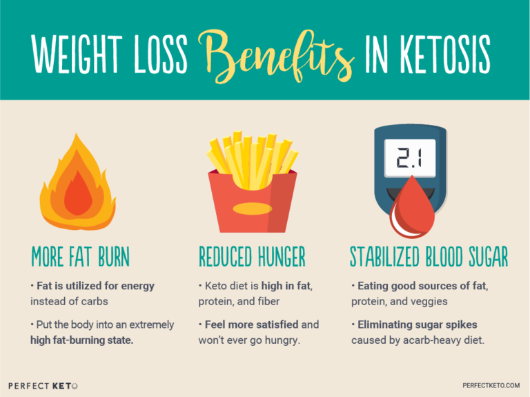 The Biggest Ketogenic Diet Benefits